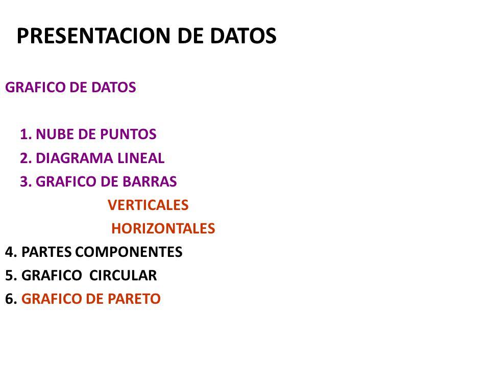 PRESENTACION DE DATOS GRAFICO DE DATOS 1. NUBE DE PUNTOS