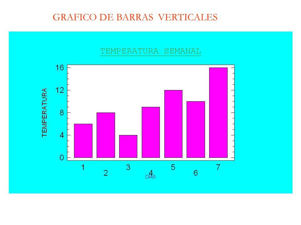 GRAFICO DE BARRAS VERTICALES