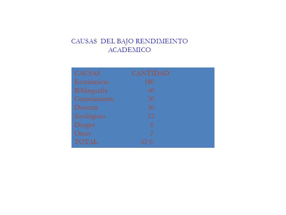 CAUSAS DEL BAJO RENDIMEINTO ACADEMICO