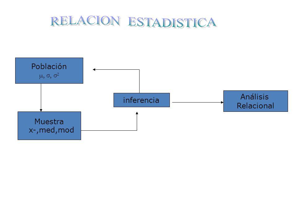 RELACION ESTADISTICA Población µ, σ, σ2 Análisis Relacional inferencia Muestra ‾ x-,med,mod