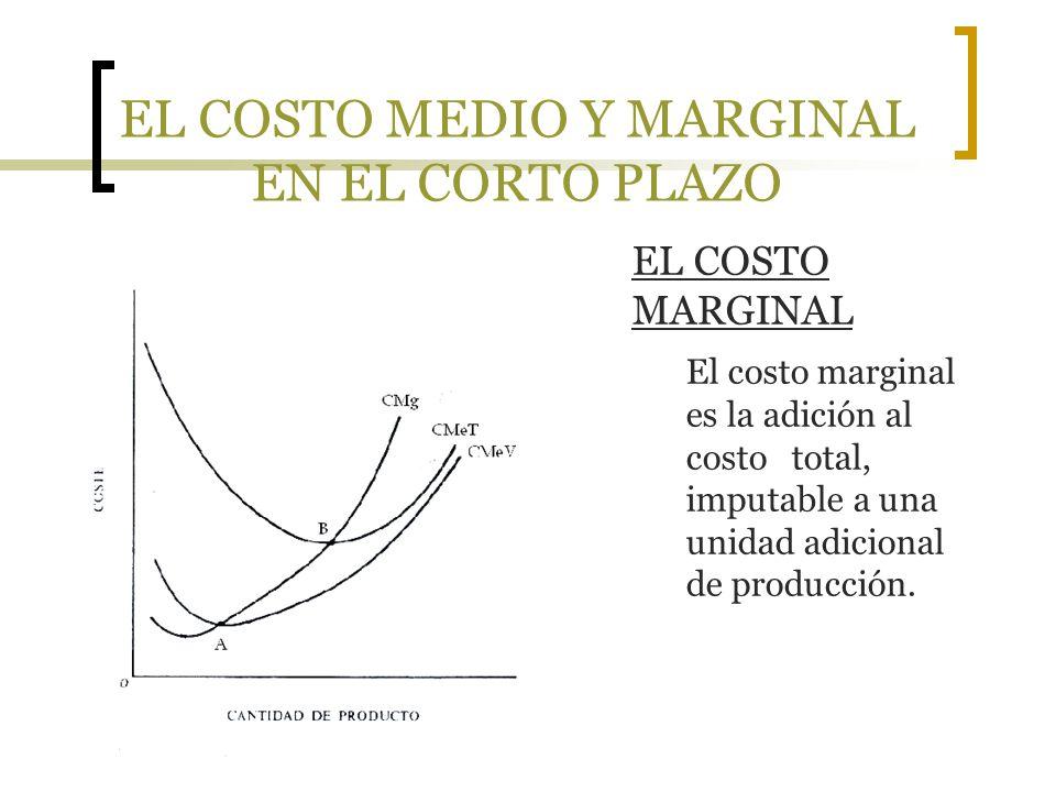 EL COSTO MEDIO Y MARGINAL EN EL CORTO PLAZO