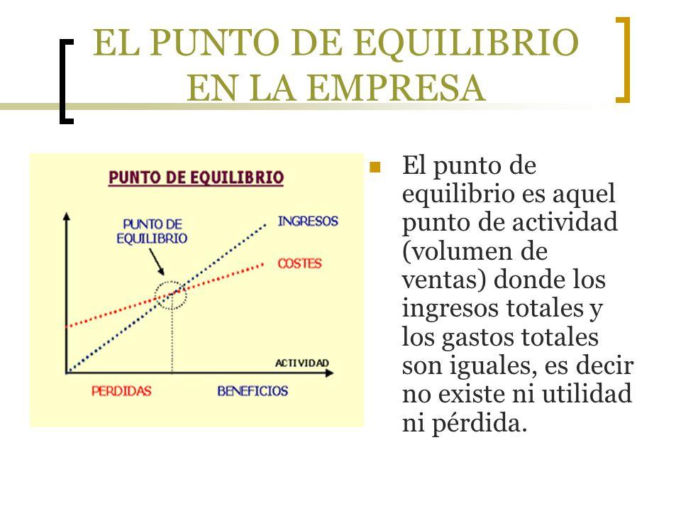 EL PUNTO DE EQUILIBRIO EN LA EMPRESA