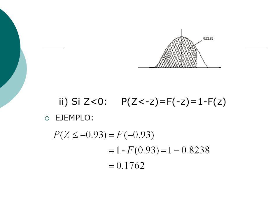 ii) Si Z<0: P(Z<-z)=F(-z)=1-F(z)