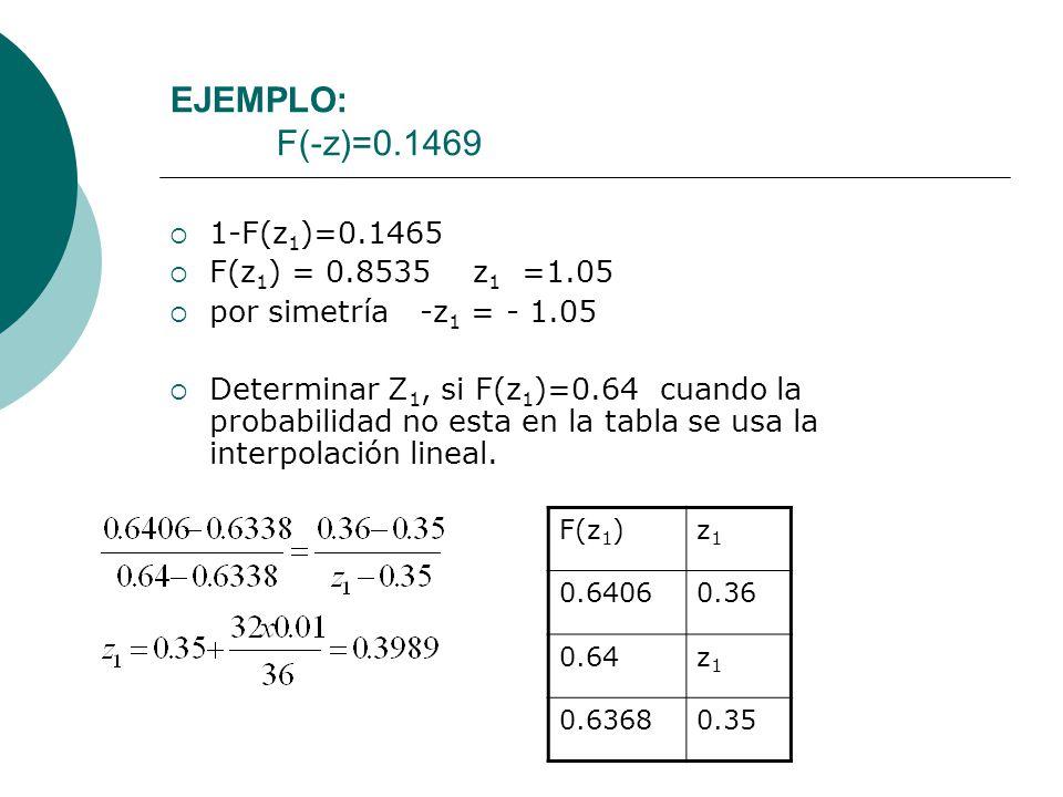 EJEMPLO: F(-z)=0.1469 1-F(z1)=0.1465 F(z1) = 0.8535 z1 =1.05