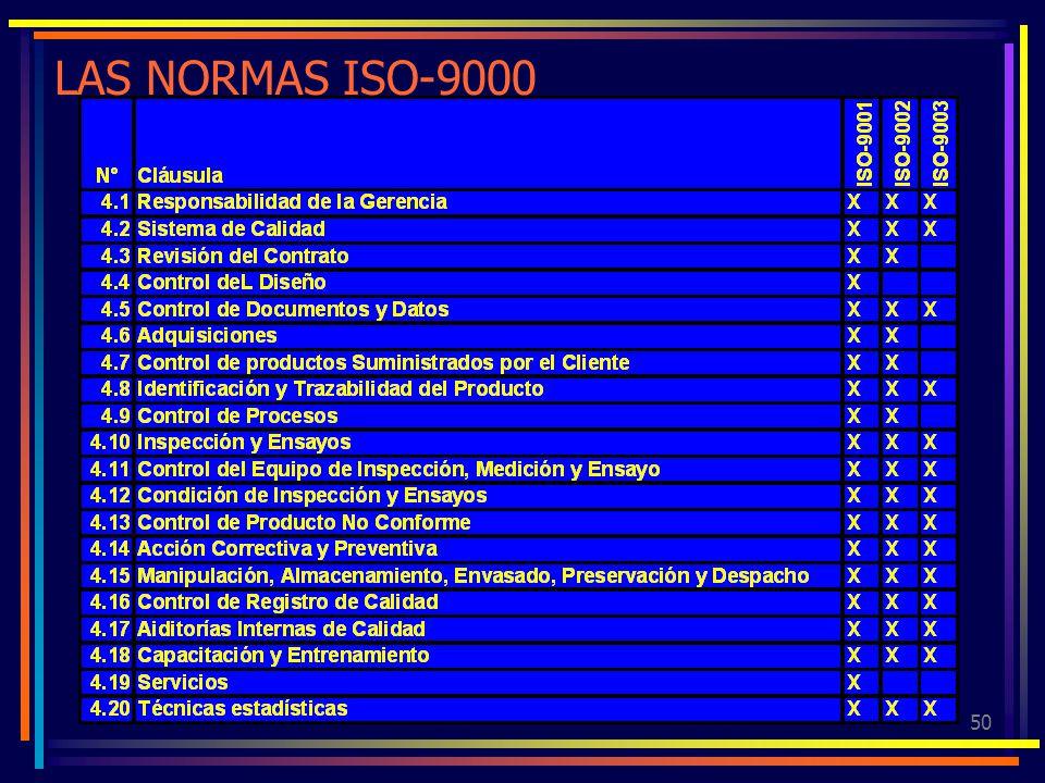 LAS NORMAS ISO-9000