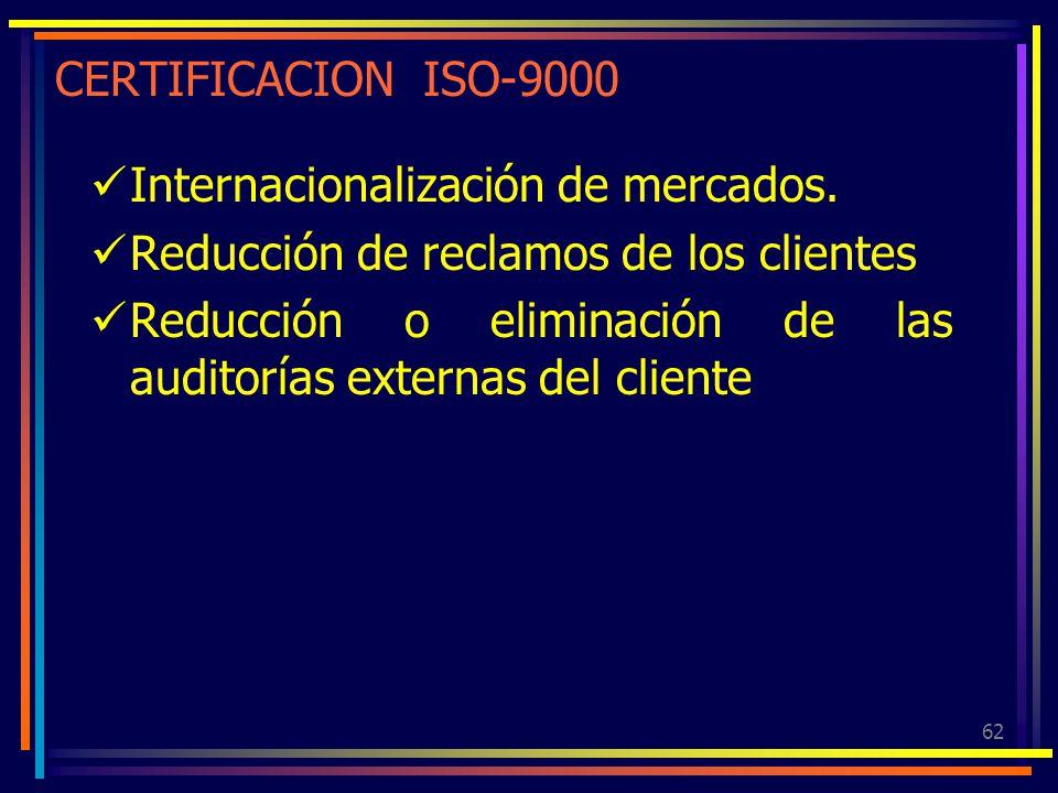 CERTIFICACION ISO-9000 Internacionalización de mercados. Reducción de reclamos de los clientes.