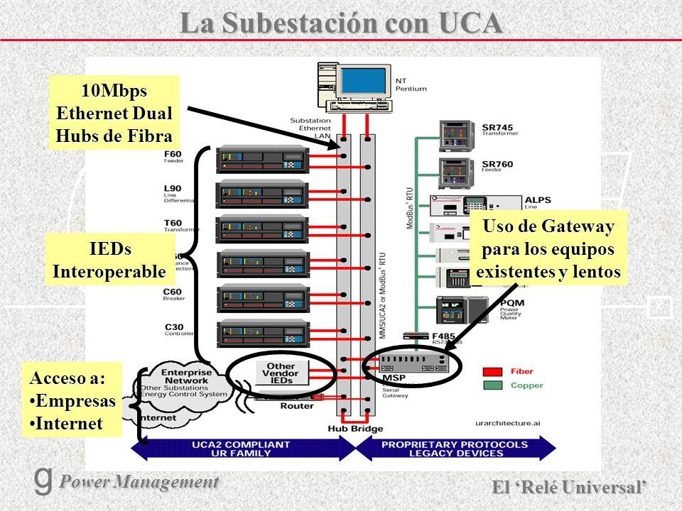 La Subestación con UCA 10Mbps Ethernet Dual Hubs de Fibra IEDs