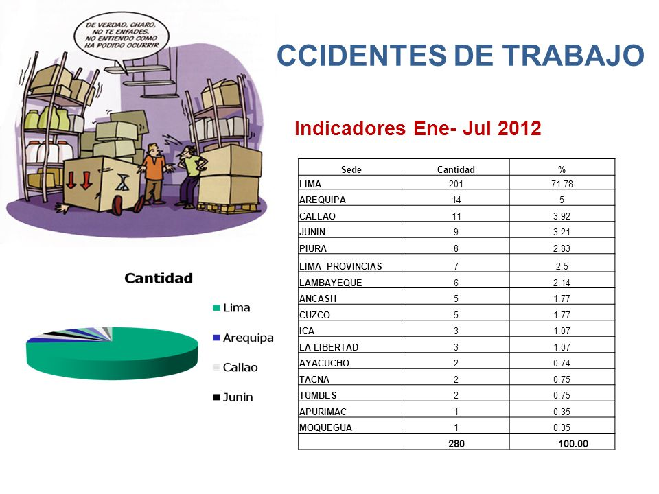 ACCIDENTES DE TRABAJO Indicadores Ene- Jul 2012 280 100.00 Sede