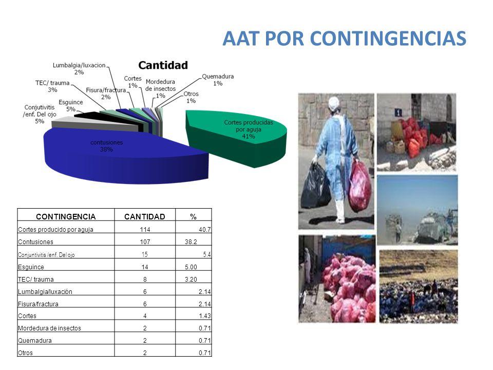 AAT POR CONTINGENCIAS CONTINGENCIA CANTIDAD %