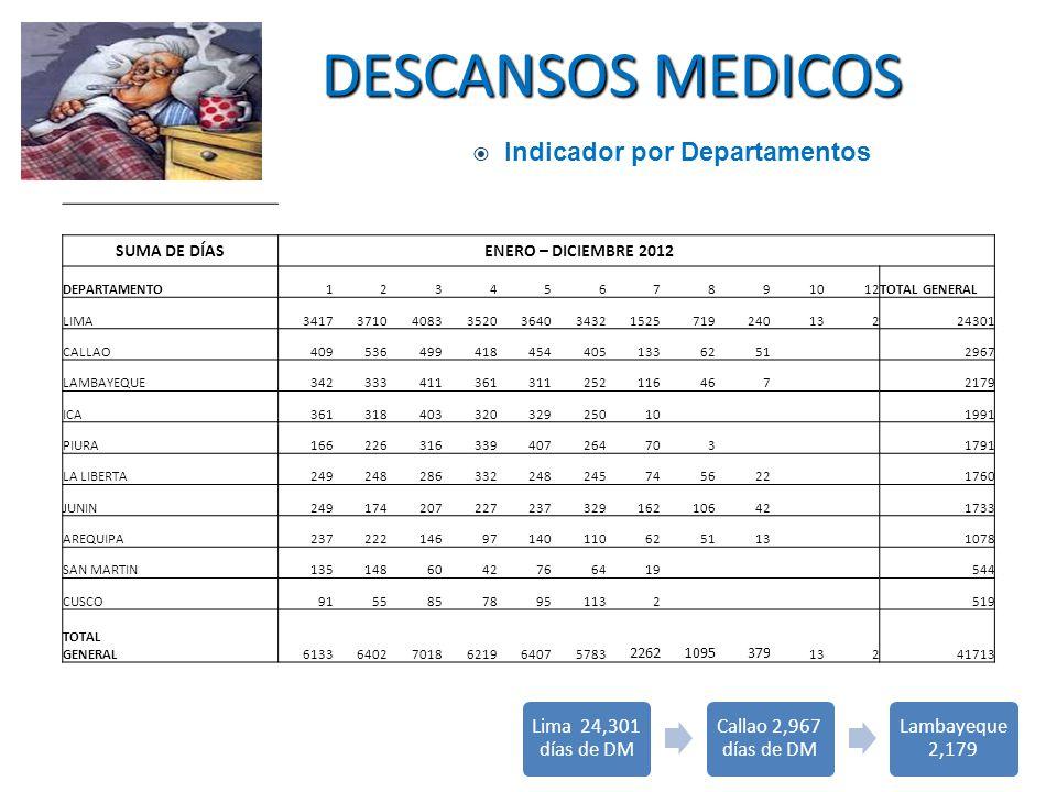 DESCANSOS MEDICOS Indicador por Departamentos Lima 24,301 días de DM