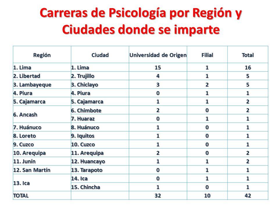 Carreras de Psicología por Región y Ciudades donde se imparte