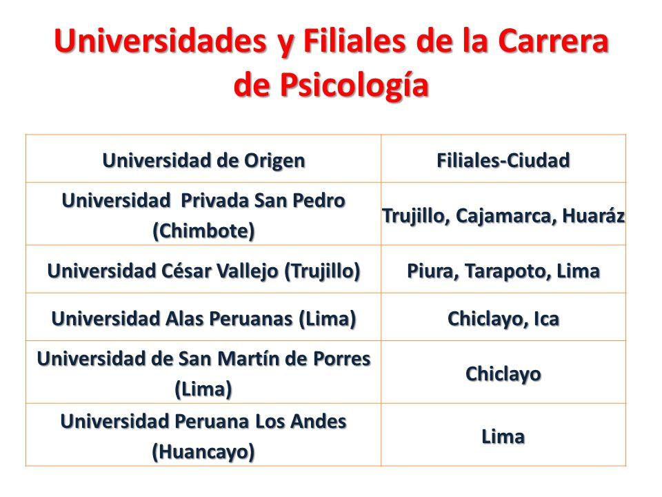 Universidades y Filiales de la Carrera de Psicología