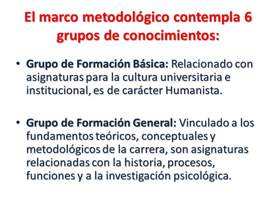 El marco metodológico contempla 6 grupos de conocimientos: