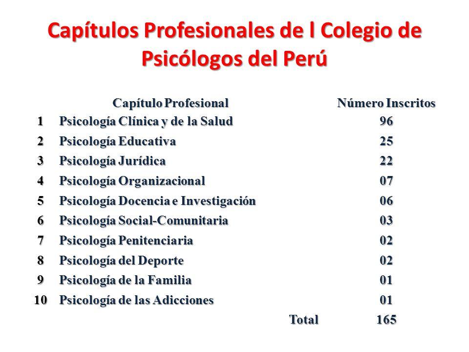 Capítulos Profesionales de l Colegio de Psicólogos del Perú