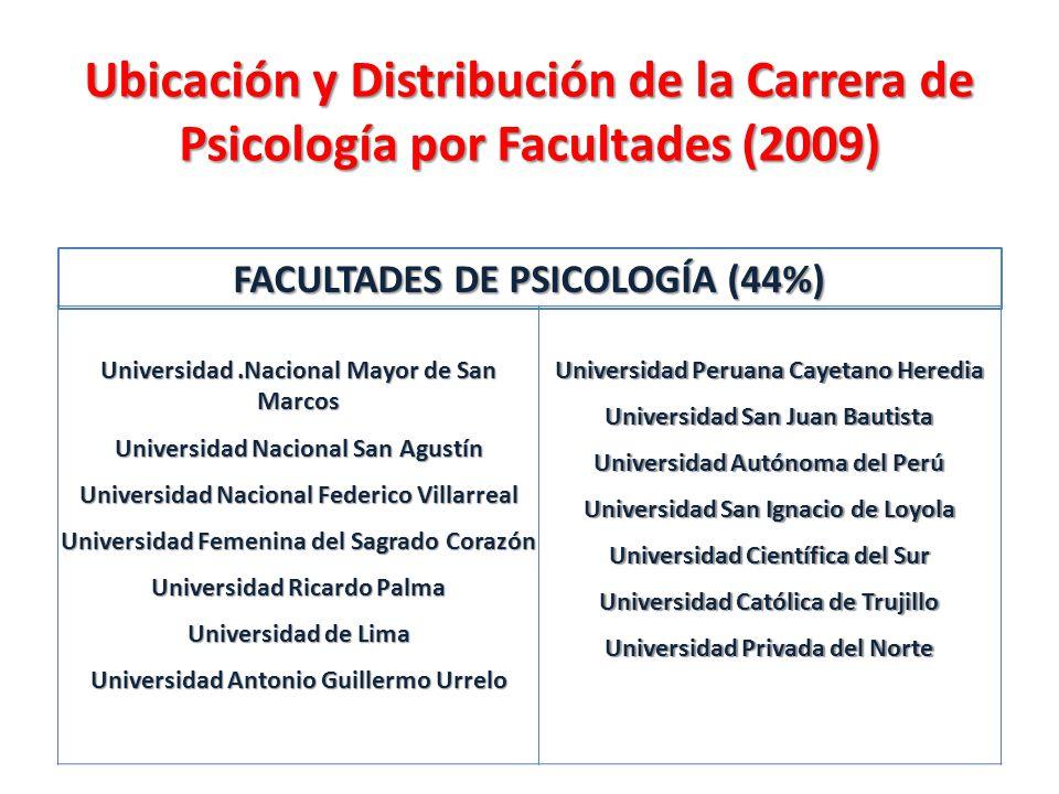 Ubicación y Distribución de la Carrera de Psicología por Facultades (2009)