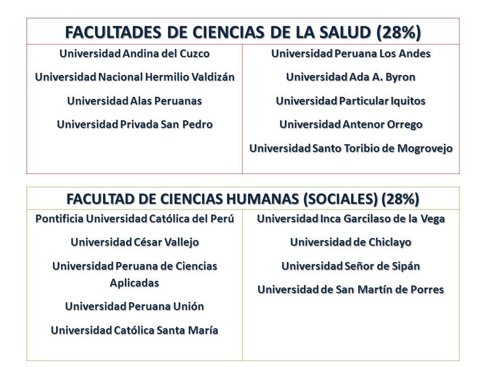 FACULTADES DE CIENCIAS DE LA SALUD (28%)