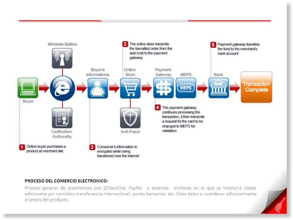 PROCESO DEL COMERCIO ELECTRONICO: Proceso general de plataformas con 2CheckOut, PayPal o sistemas similares en la que se involucra costos adicionales por comisión, transferencia internacional, portes bancarios, etc.