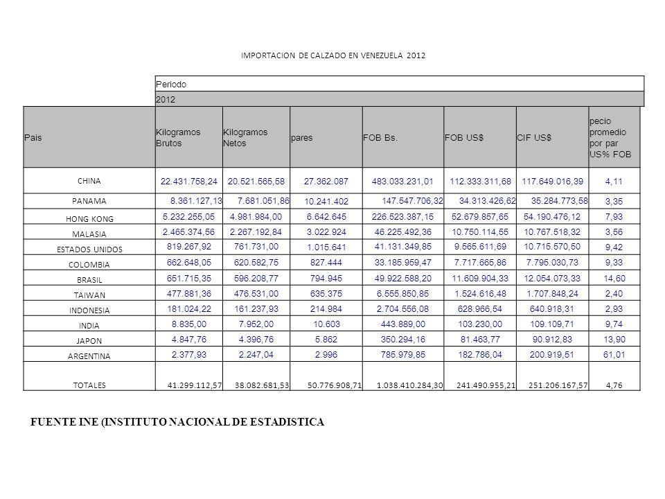 IMPORTACION DE CALZADO EN VENEZUELA 2012