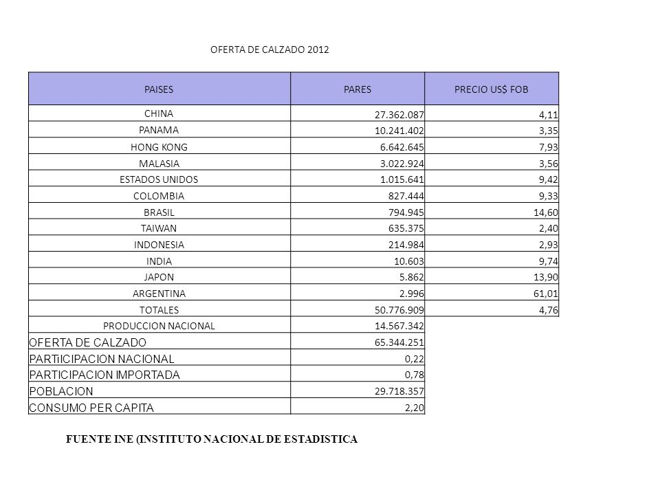 OFERTA DE CALZADO 2012 PAISES. PARES. PRECIO US$ FOB. CHINA. 27.362.087. 4,11. PANAMA. 10.241.402.