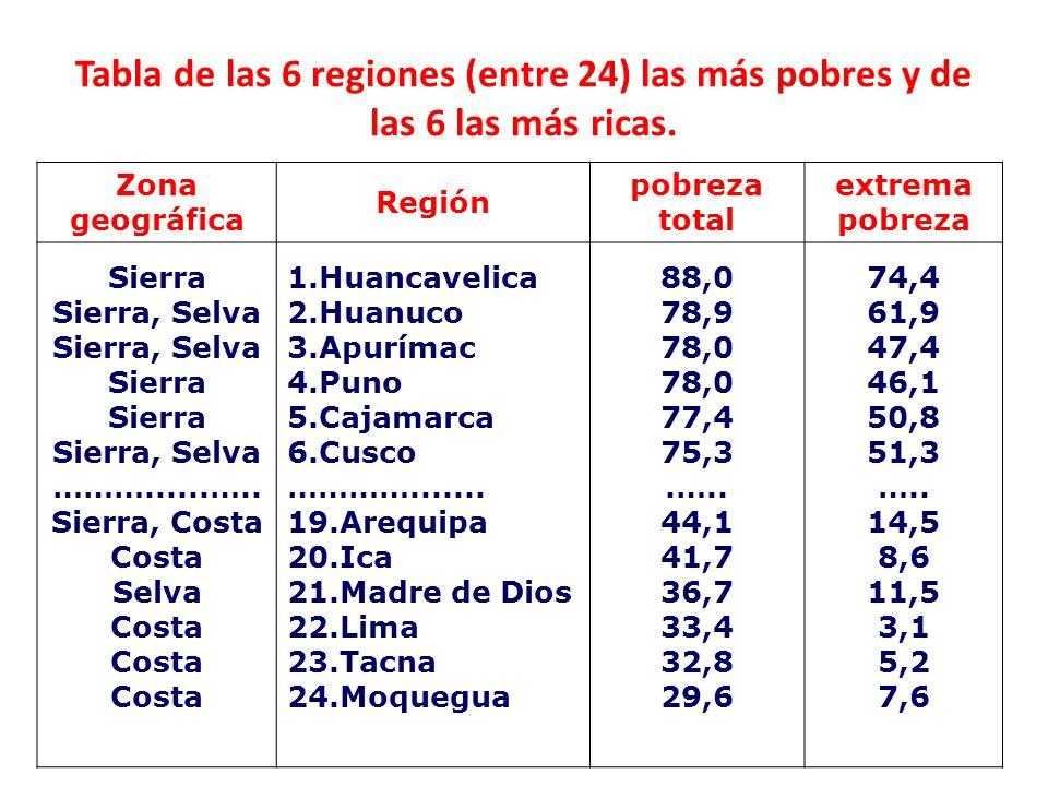 Tabla de las 6 regiones (entre 24) las más pobres y de las 6 las más ricas.