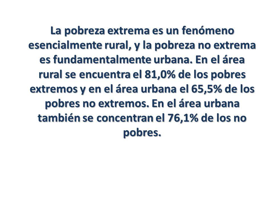 La pobreza extrema es un fenómeno esencialmente rural, y la pobreza no extrema es fundamentalmente urbana.
