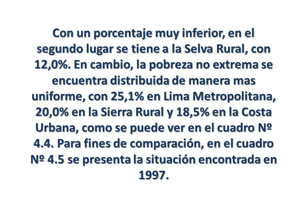 Con un porcentaje muy inferior, en el segundo lugar se tiene a la Selva Rural, con 12,0%.