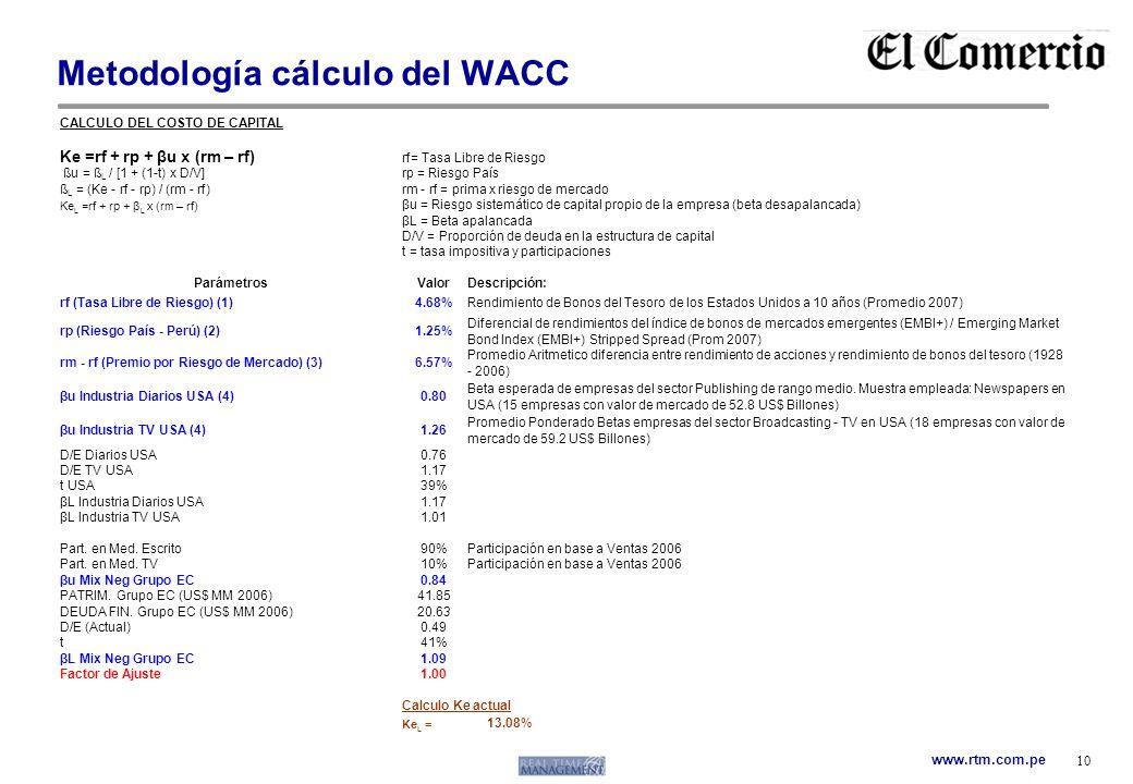 Metodología cálculo del WACC