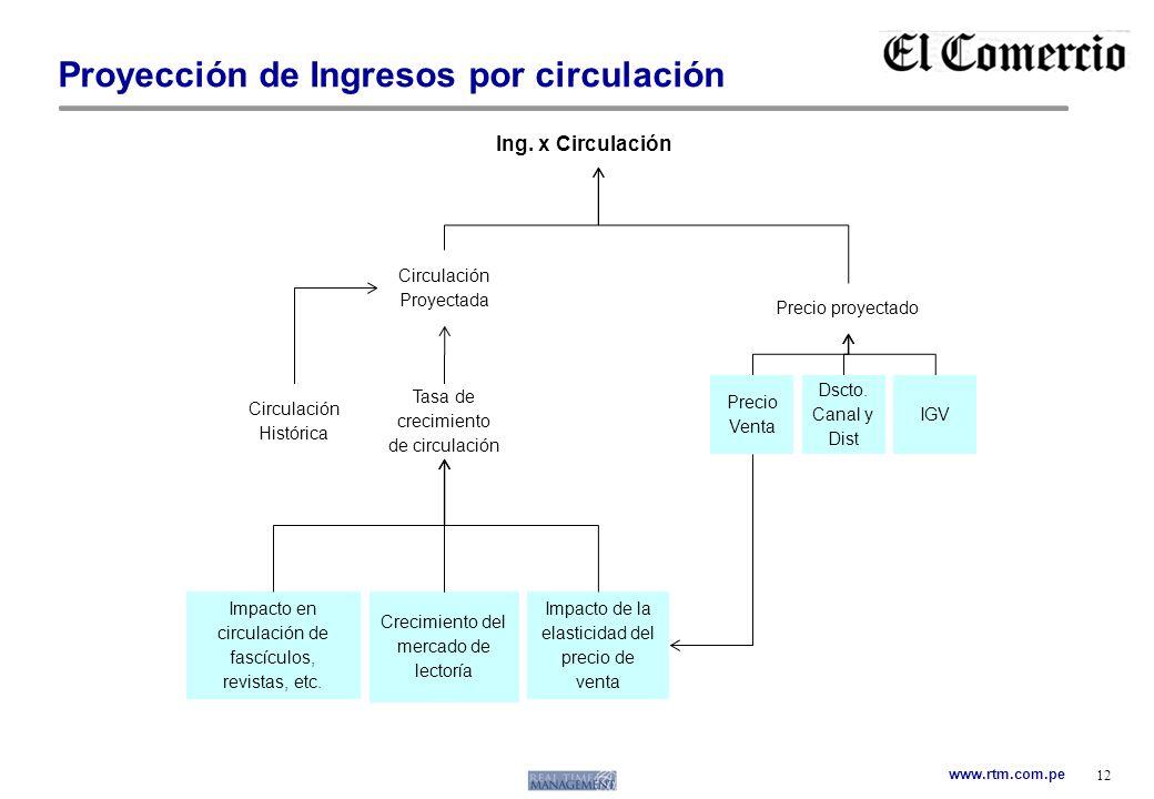 Proyección de Ingresos por circulación