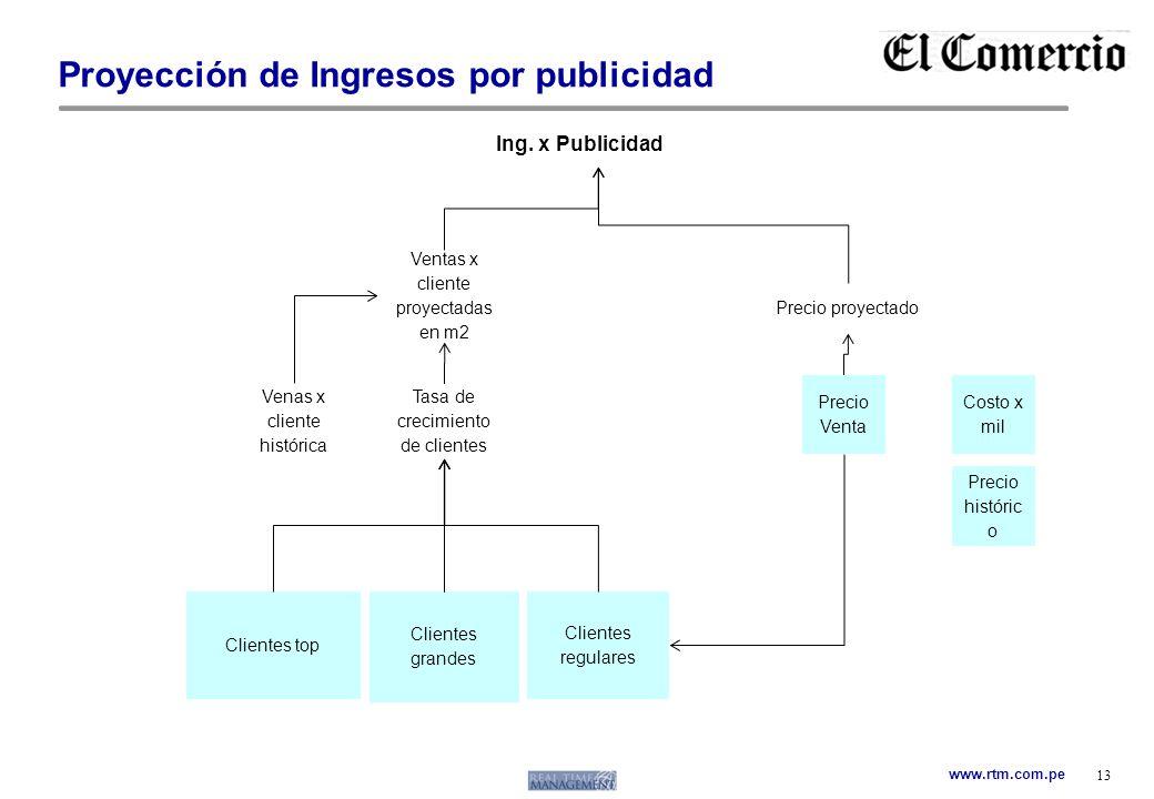 Proyección de Ingresos por publicidad