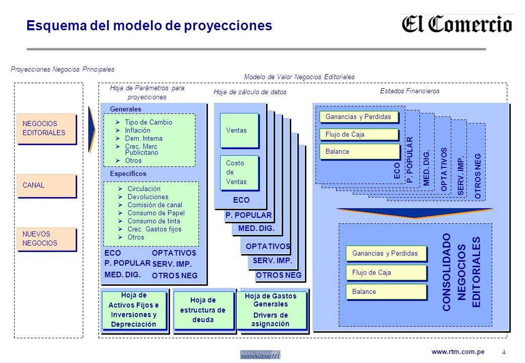 Esquema del modelo de proyecciones