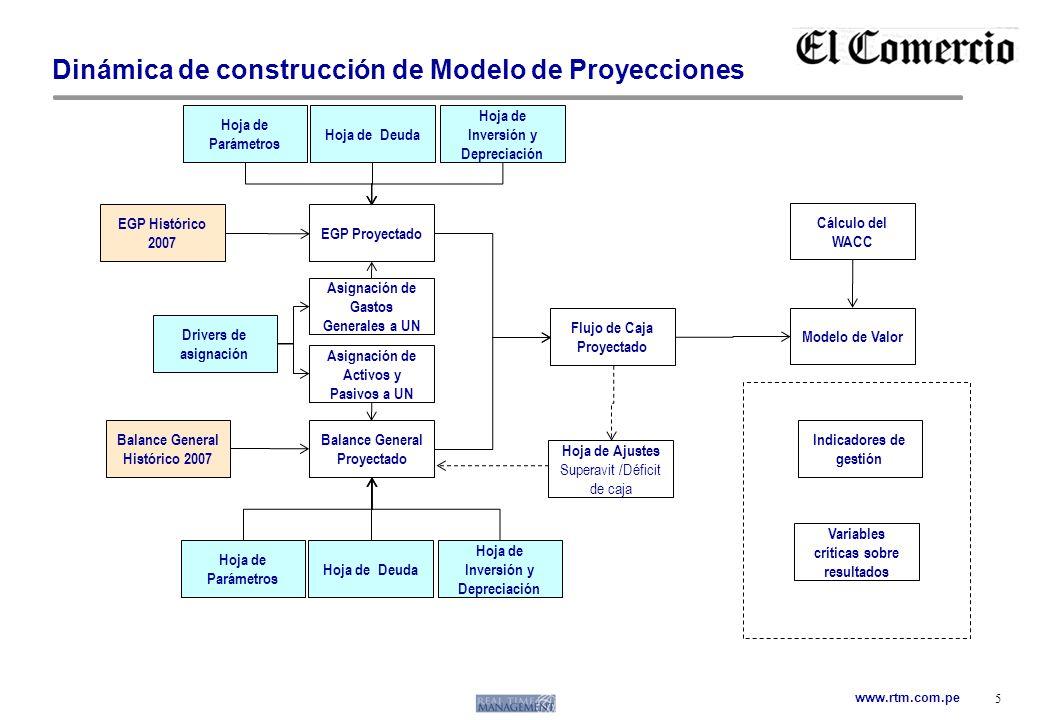 Dinámica de construcción de Modelo de Proyecciones