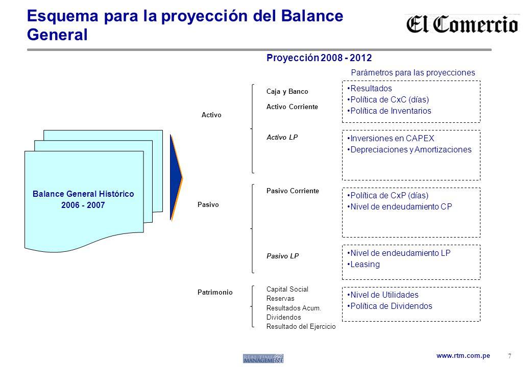 Esquema para la proyección del Balance General