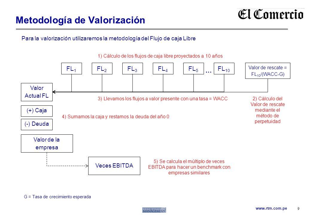 Metodología de Valorización