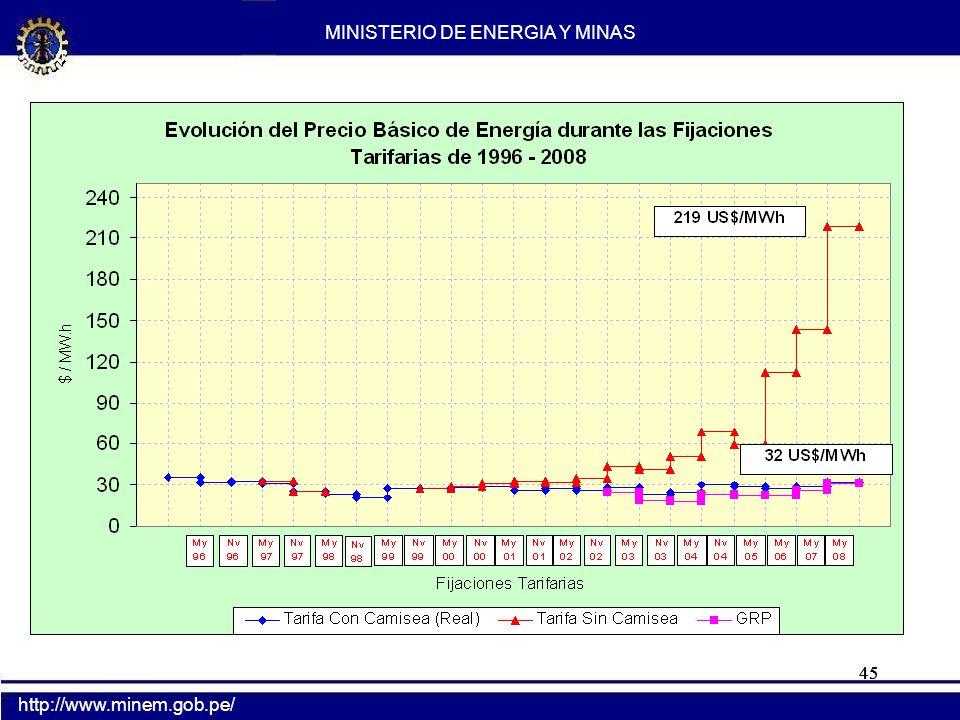 AHORRO DE DIESEL 2 POR USO DE GAS NATURAL EN EL SECTOR ELECTRICO