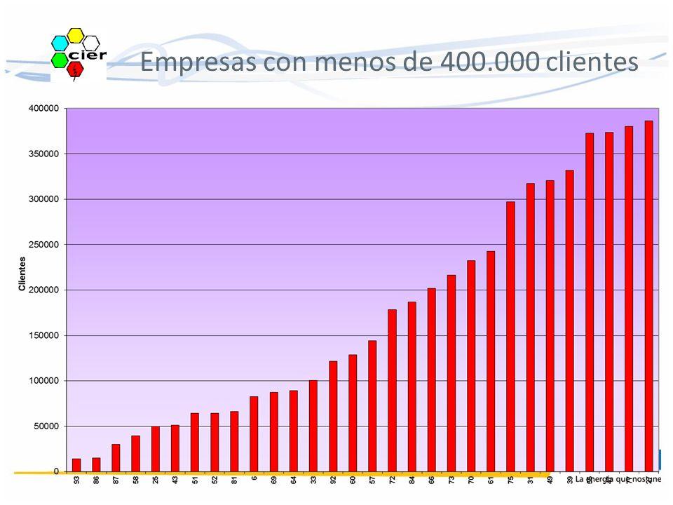Empresas con menos de 400.000 clientes