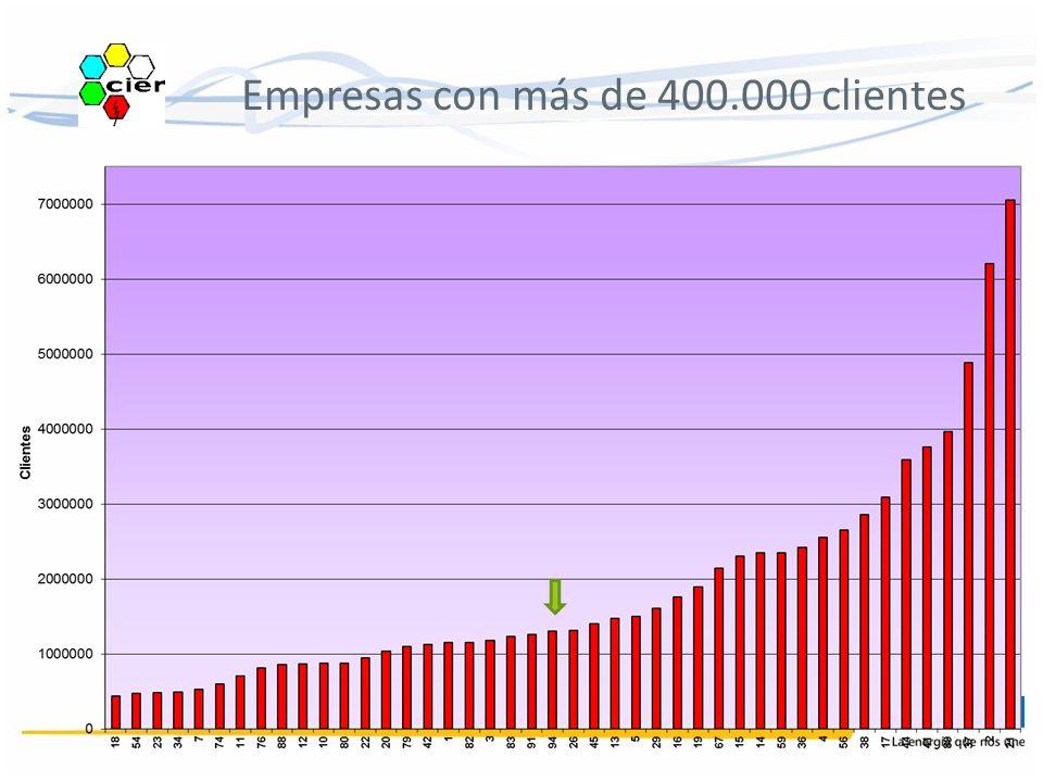 Empresas con más de 400.000 clientes