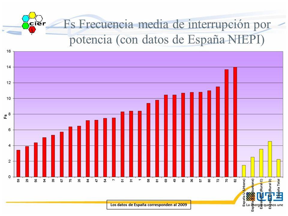 Fs Frecuencia media de interrupción por potencia (con datos de España NIEPI)