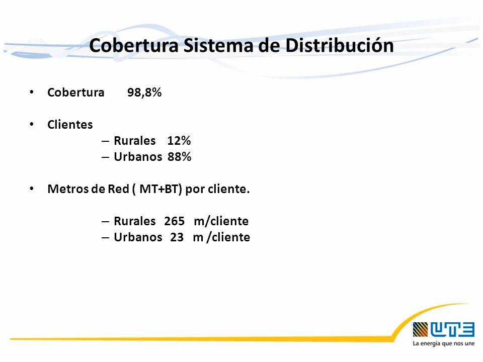 Cobertura Sistema de Distribución