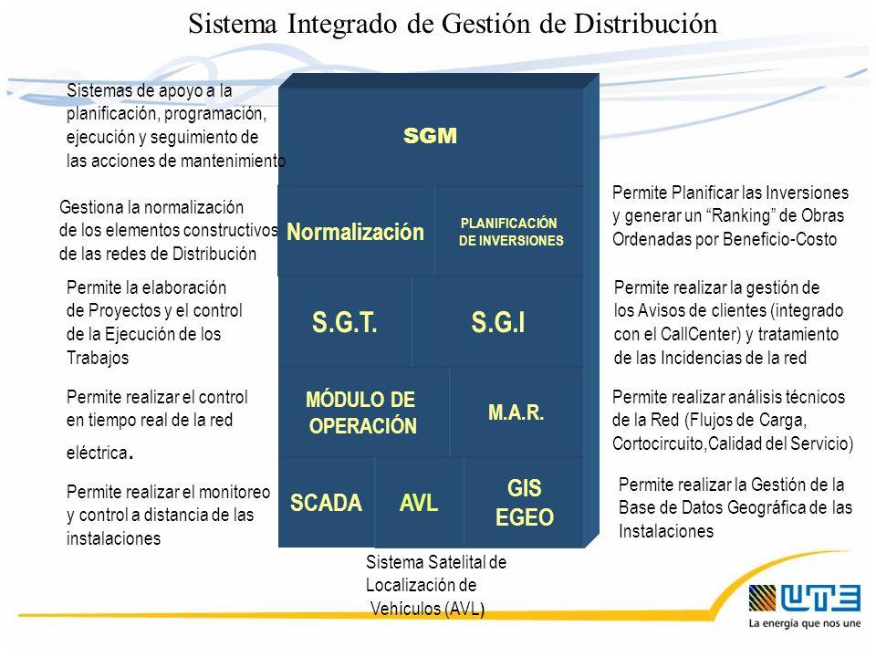 Sistema Integrado de Gestión de Distribución