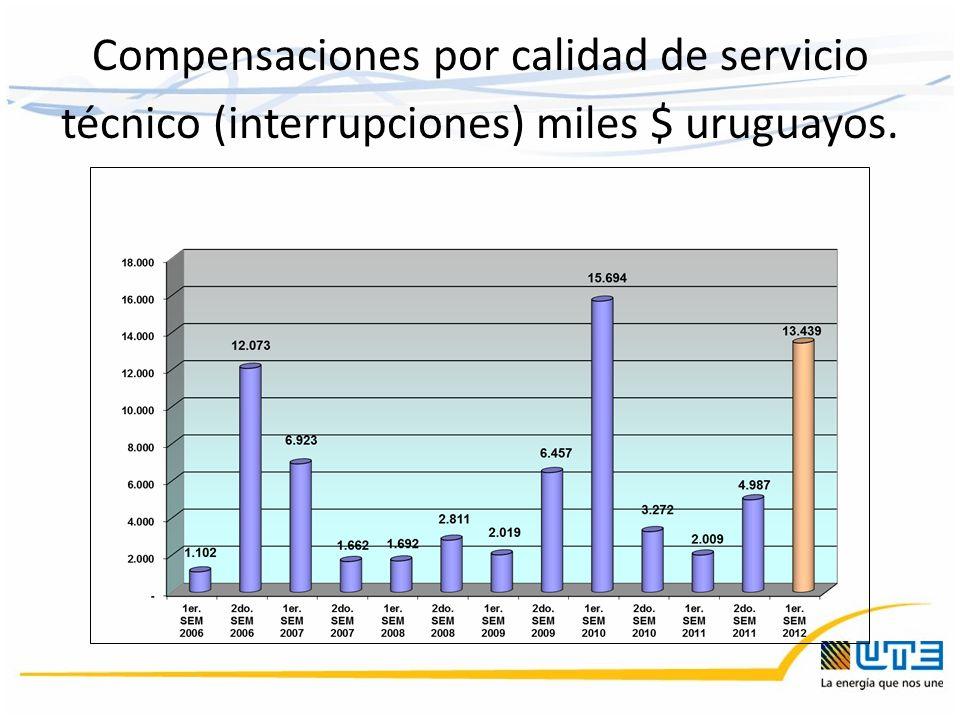 Compensaciones por calidad de servicio técnico (interrupciones) miles $ uruguayos.