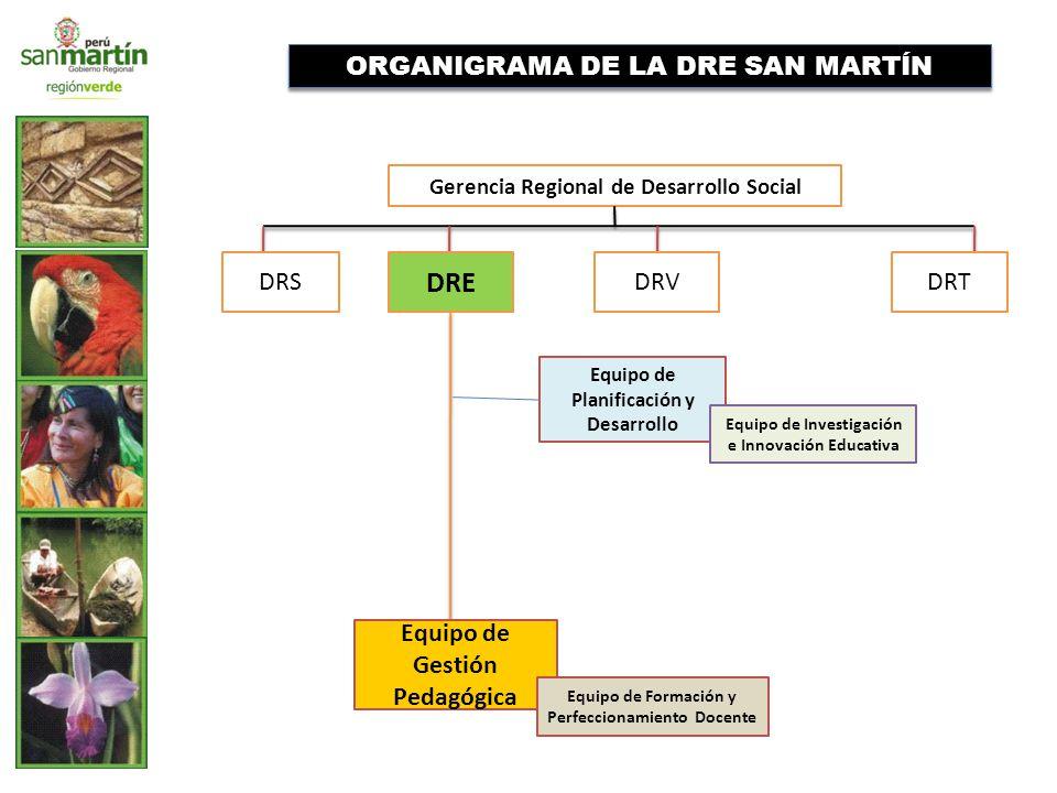 ORGANIGRAMA DE LA DRE SAN MARTÍN