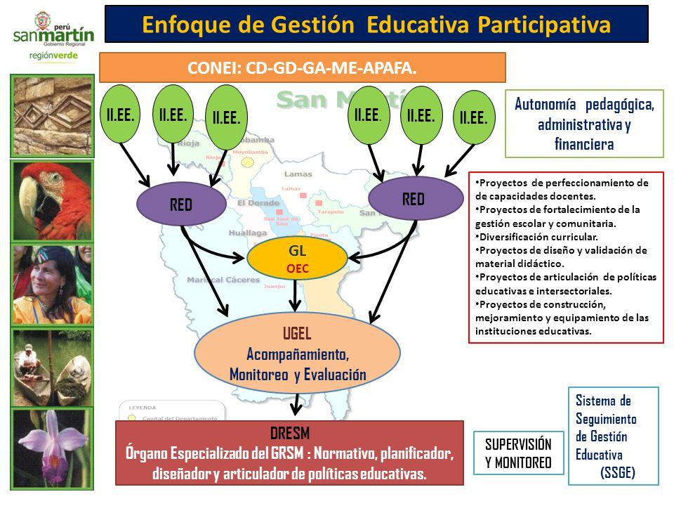 Enfoque de Gestión Educativa Participativa CONEI: CD-GD-GA-ME-APAFA.