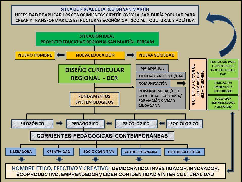 DISEÑO CURRICULAR REGIONAL - DCR