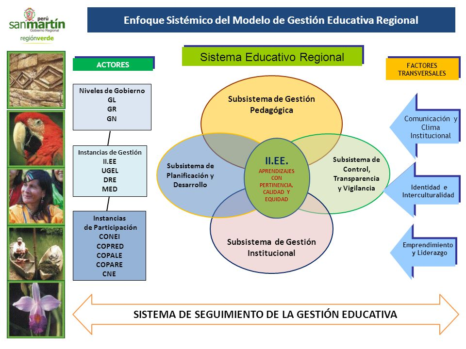 Enfoque Sistémico del Modelo de Gestión Educativa Regional