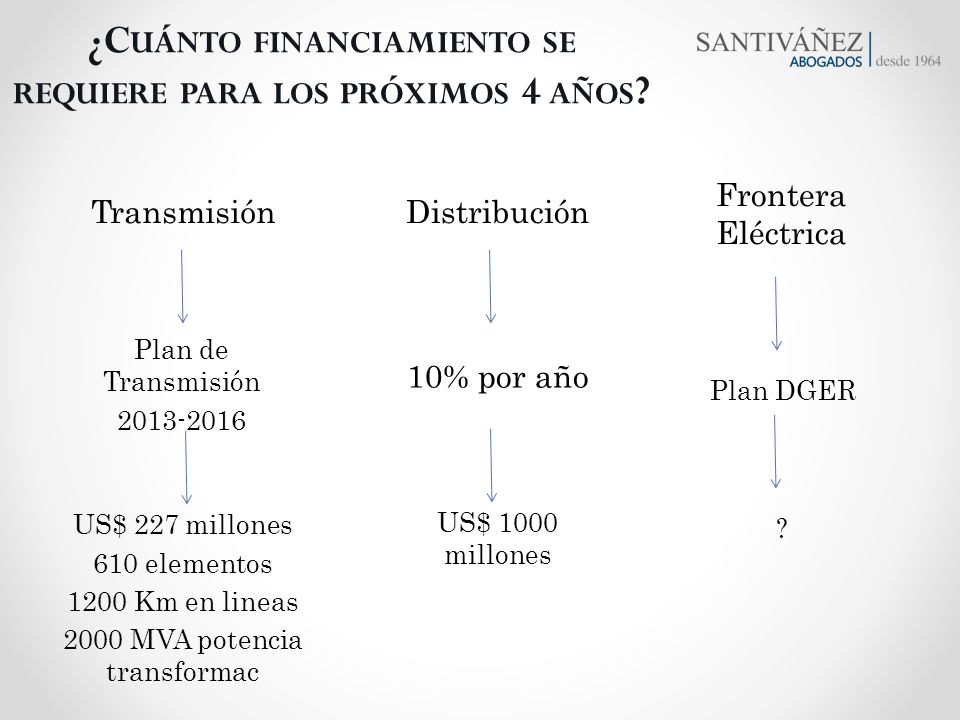 ¿Cuánto financiamiento se requiere para los próximos 4 años