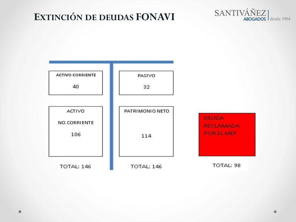 Extinción de deudas FONAVI