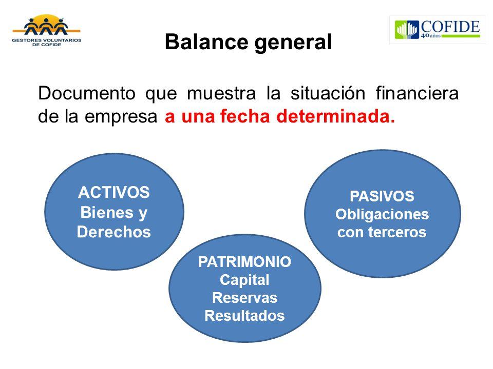 Obligaciones con terceros Capital Reservas Resultados