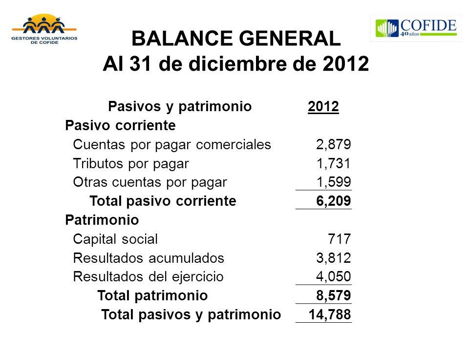 BALANCE GENERAL Al 31 de diciembre de 2012