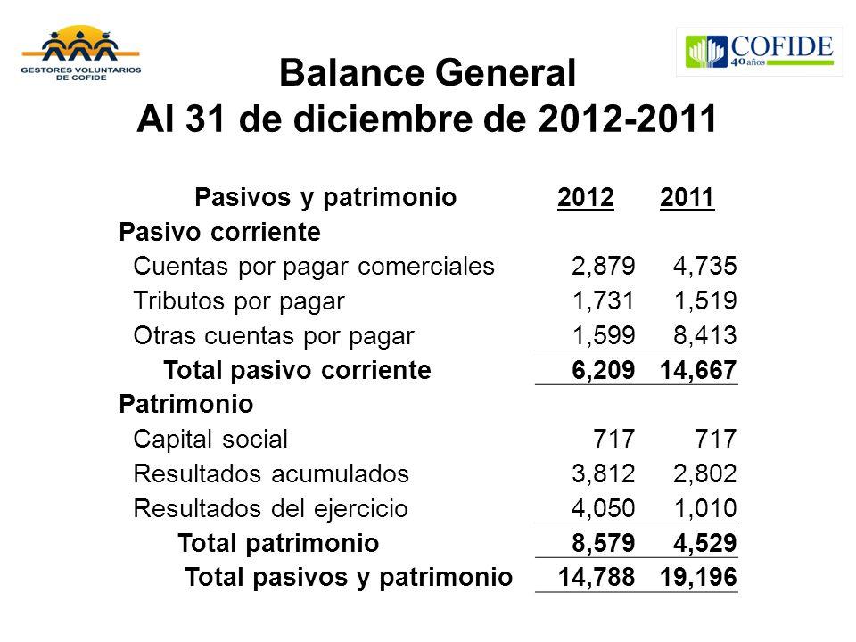 Balance General Al 31 de diciembre de 2012-2011
