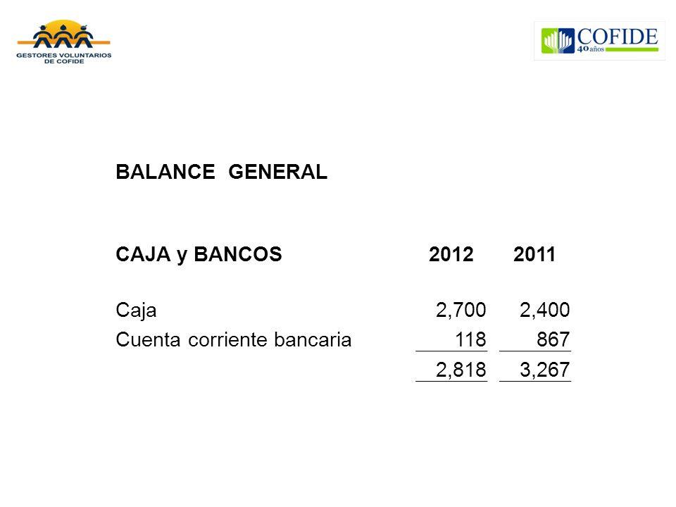 BALANCE GENERAL CAJA y BANCOS. 2012. 2011. Caja. 2,700. 2,400. Cuenta corriente bancaria. 118.
